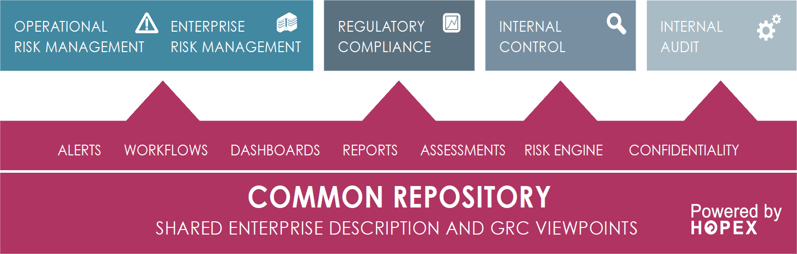 Governance Risk Management And Compliance Proya